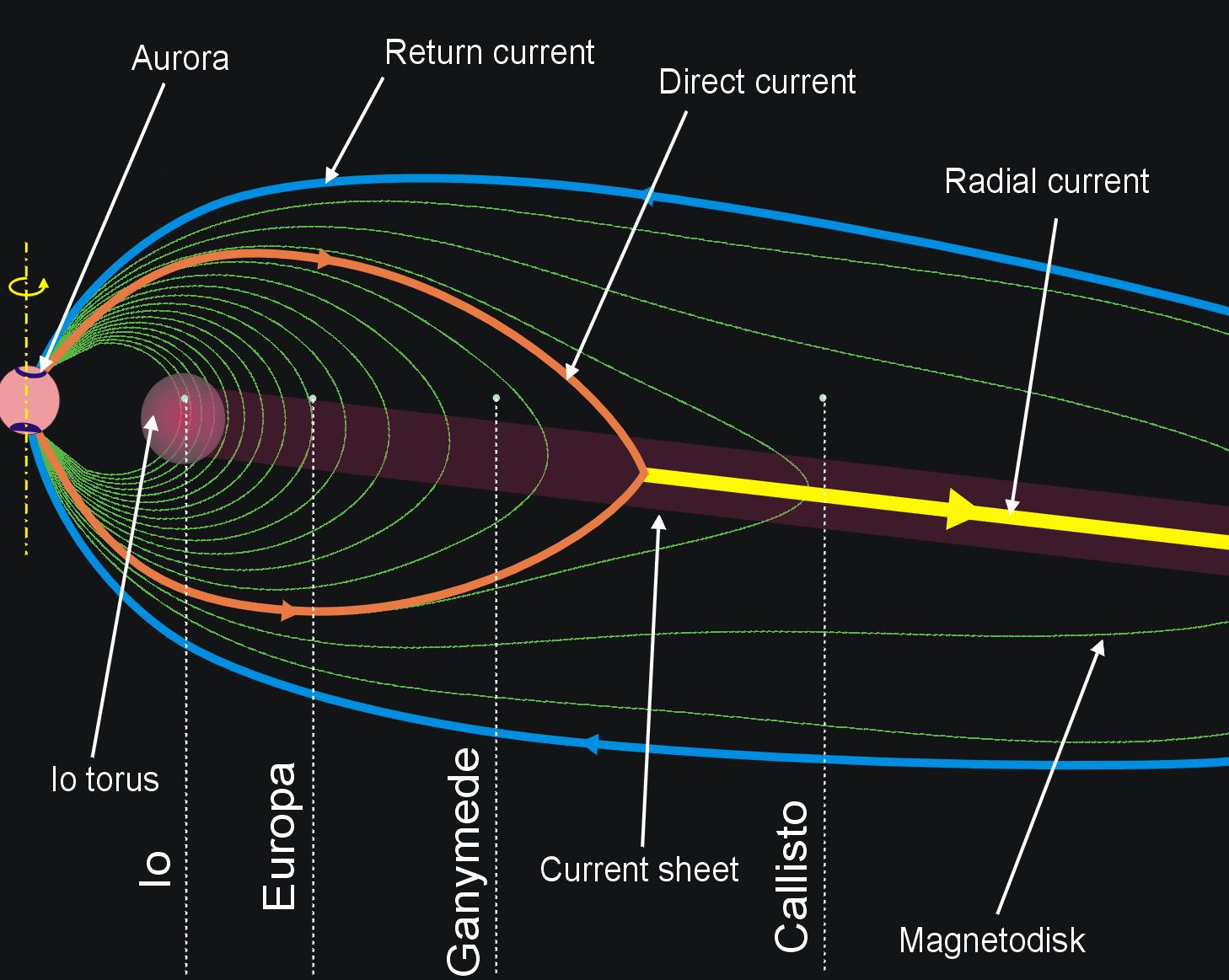 Planète Jupiter  Astronoo