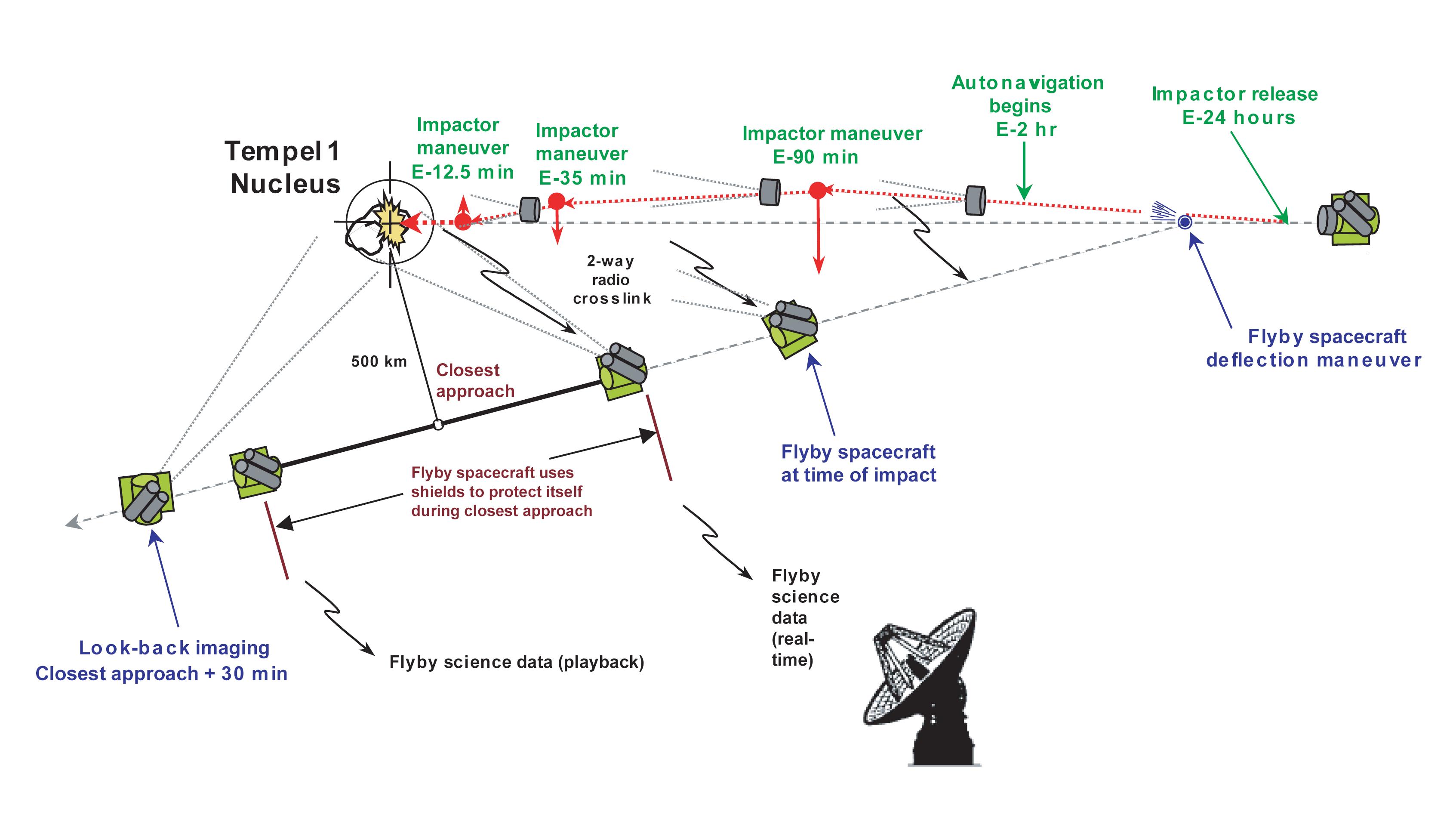 Telecommunications and the economic impact of communications