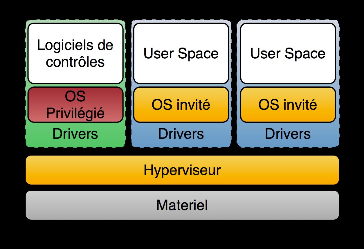 Para-Virtualisation