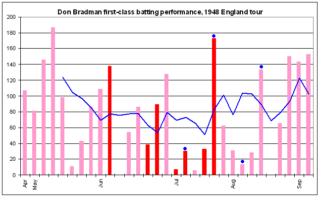 Plik:Don Bradman graph 1948.png