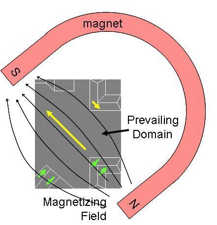 پرونده:Ferromag Matl Magnetized.JPG