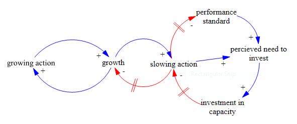 Growth and underinvestment wikipedia a casual loop diagram describing the growth and underinvestment archetype with drifting standard ccuart Images