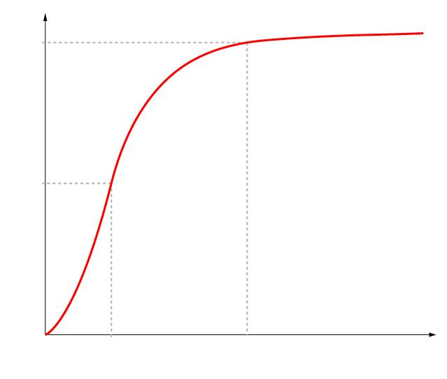 Reaction degree