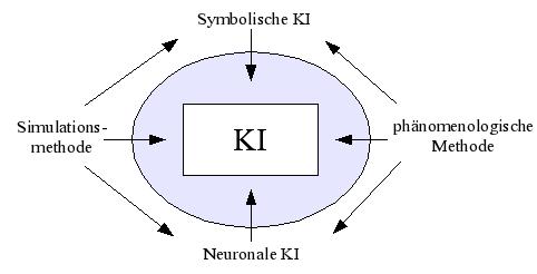Zur Einordnung von KI-Methoden und ihren Zusammenhängen