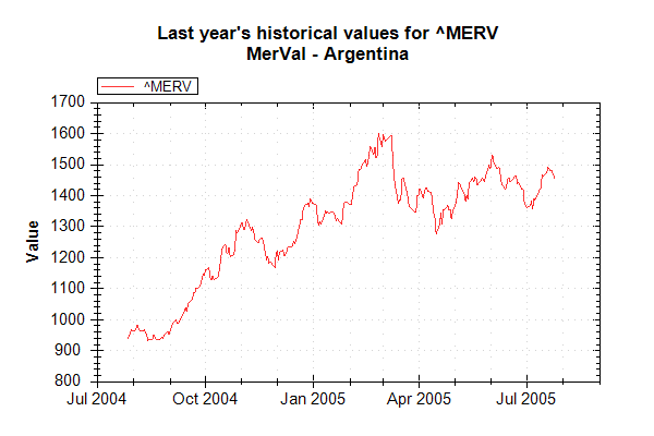 Market Data Index MERV on 20050726 202626 UTC.png