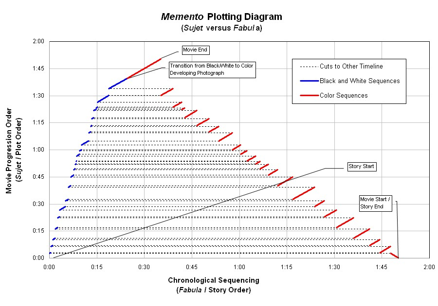 Plot Diagram Poster: Memento Timeline Plot vs Story.jpg - Wikimedia Commons,Chart