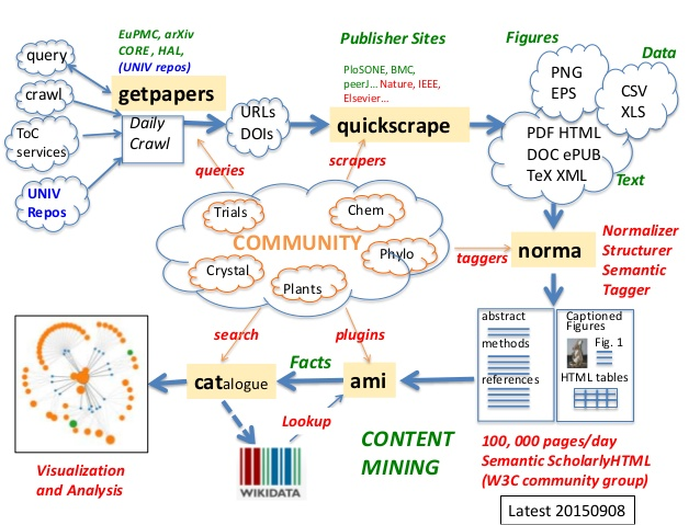 Mining-of-the-scholarly-literature-PMR