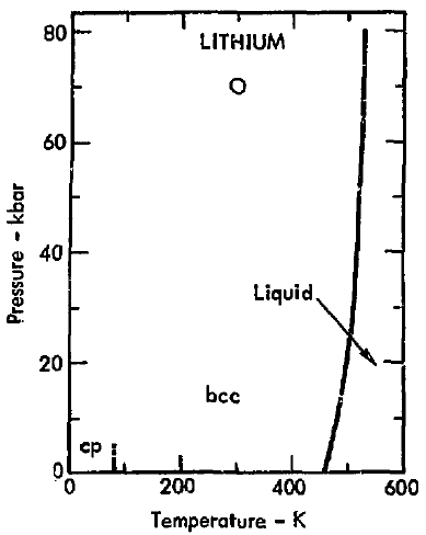 Filephase Diagram Of Lithium 1975g Wikimedia Commons