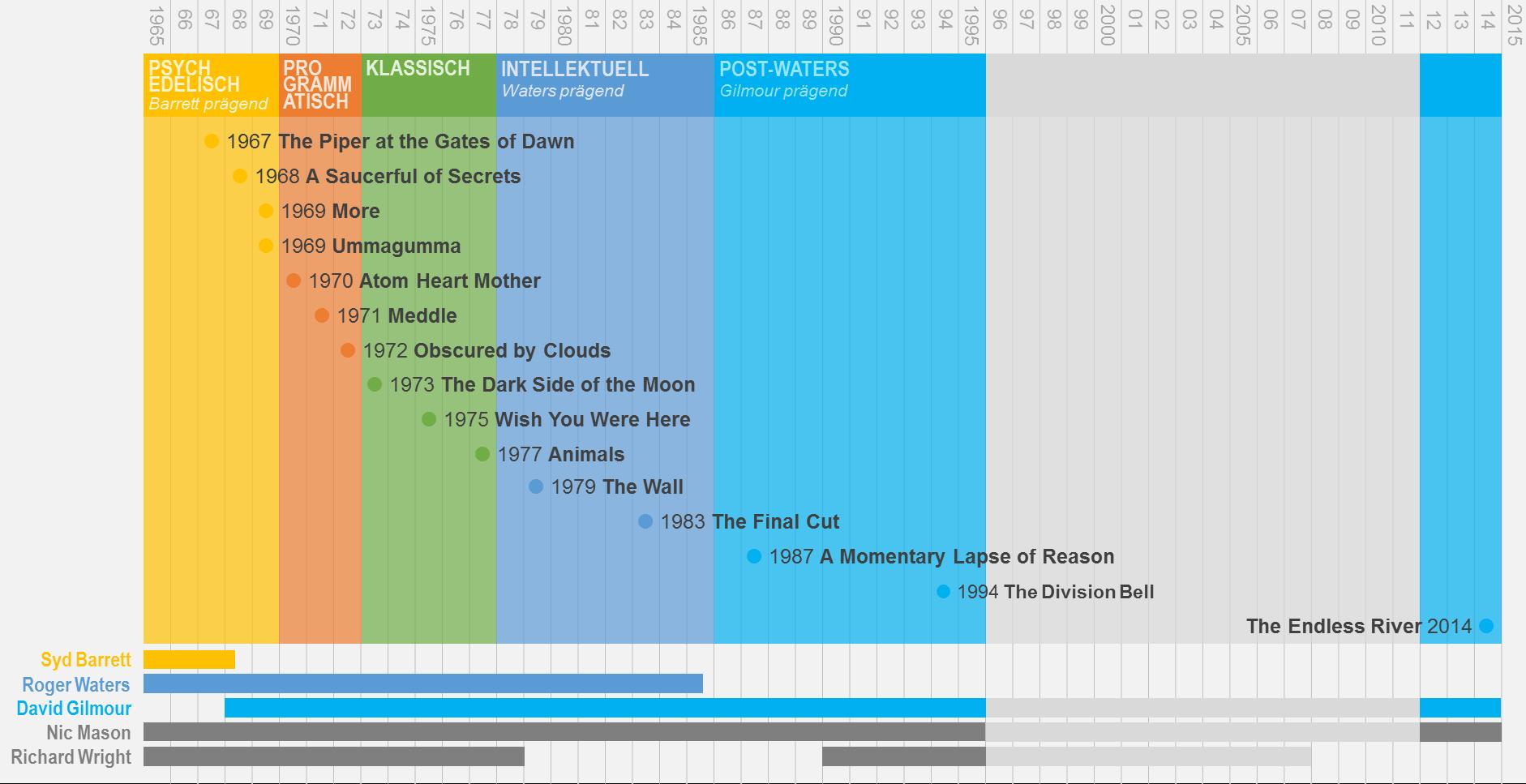 Datei:Pink Floyd Zeitleiste mit Alben und Phasen.png – Wikipedia