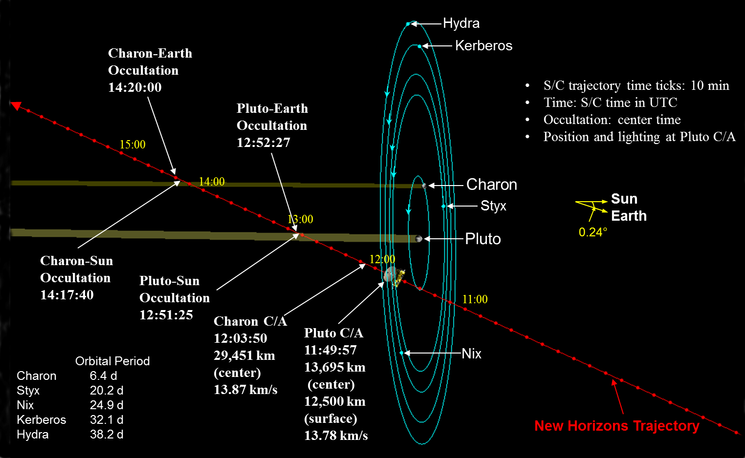 File:Pluto encounter.png - Wikimedia Commons