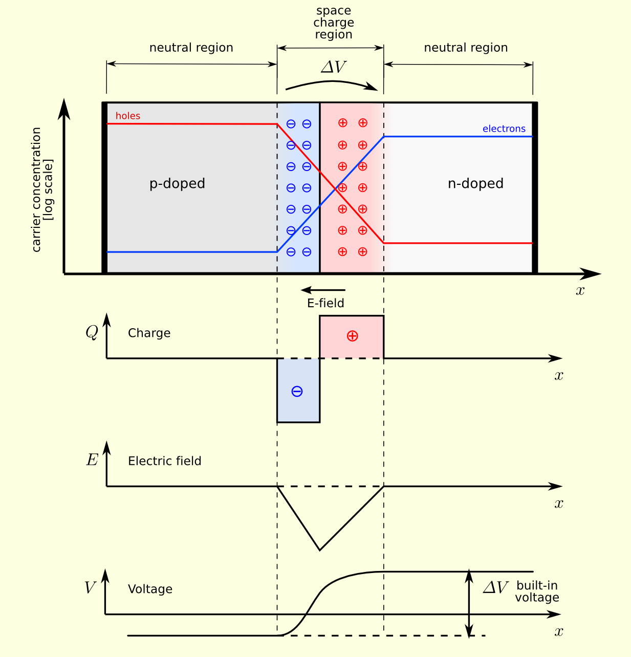 Mechanics Of Materials Circuit Diagram Zener Diode Characteristics Pn Junction