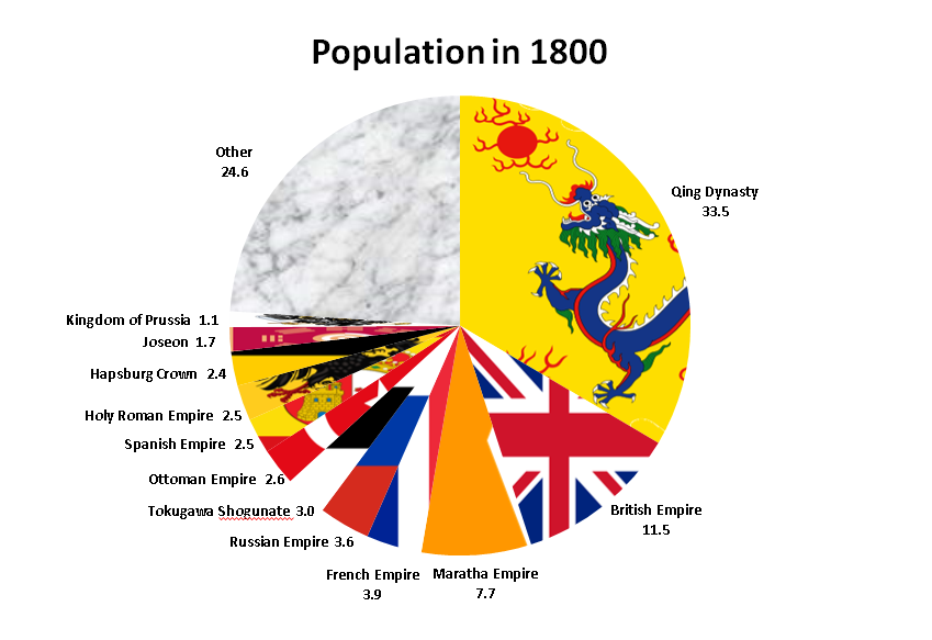 Population Pie Chart For 1800 Png