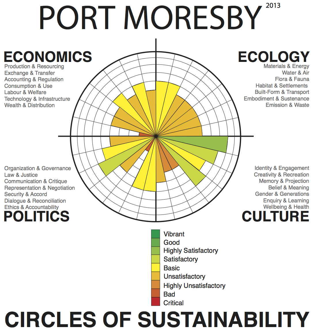 Sea Level Rise Chart: Port Moresby - Wikipedia,Chart