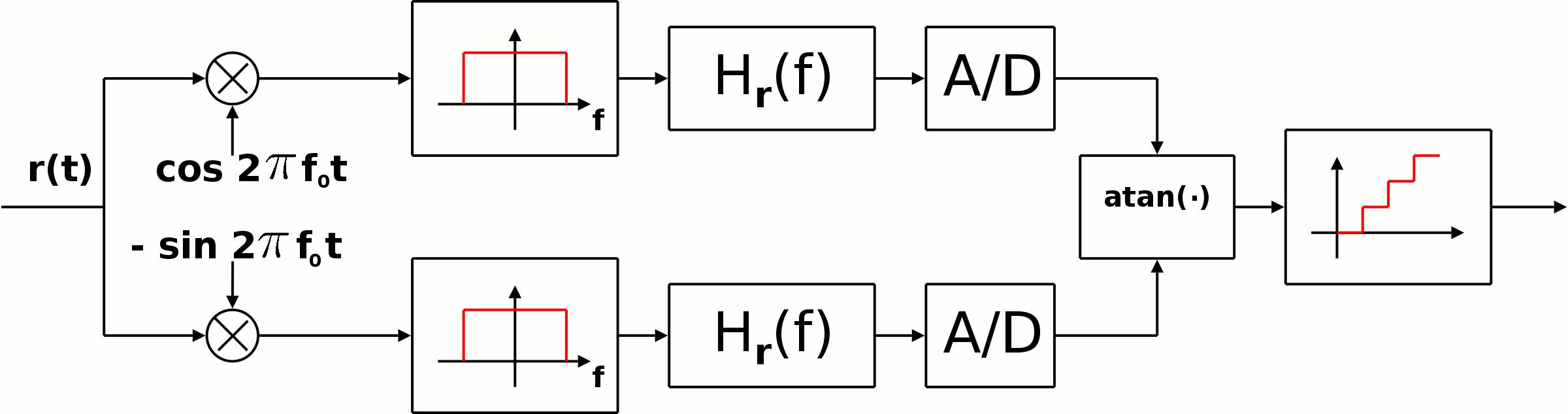 File Psk Receiver Diagram Png