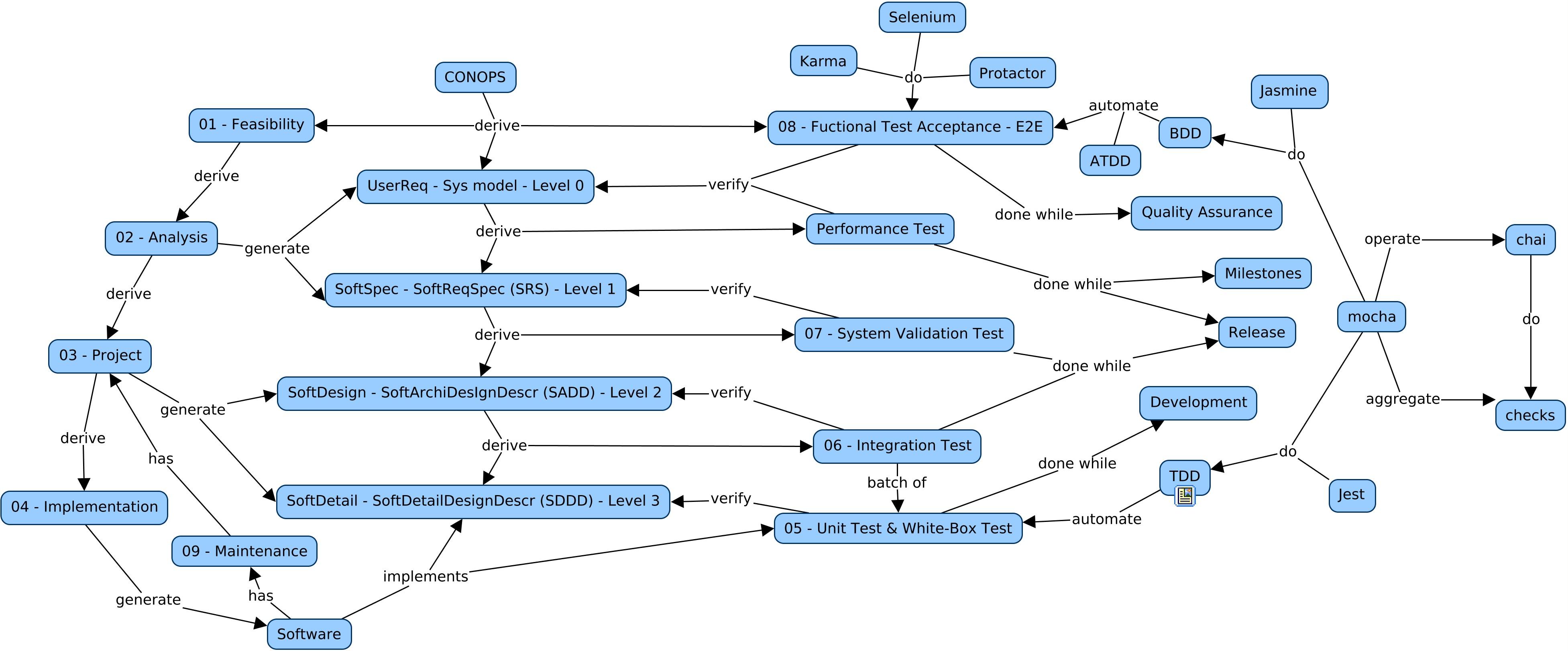 Software development process   Wikiwand