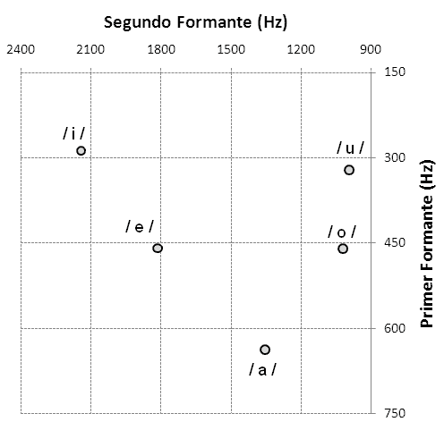 Spanish Vowel Formants Bradlow1995
