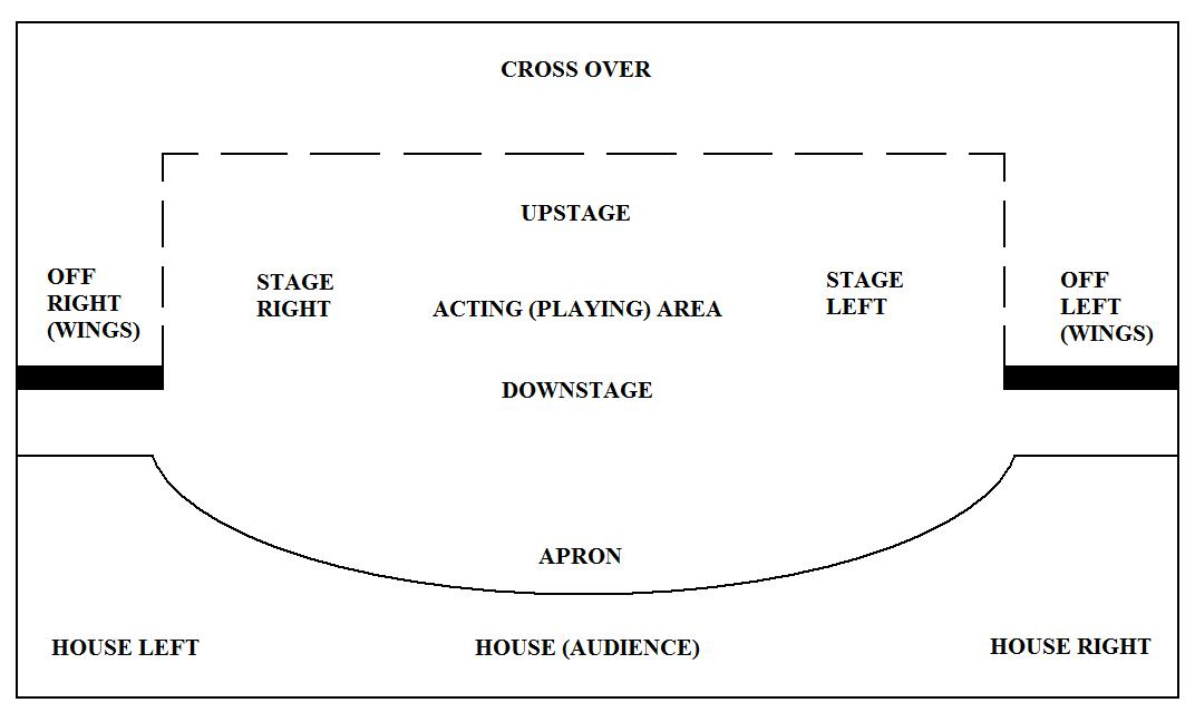 Theatre Stage Layout