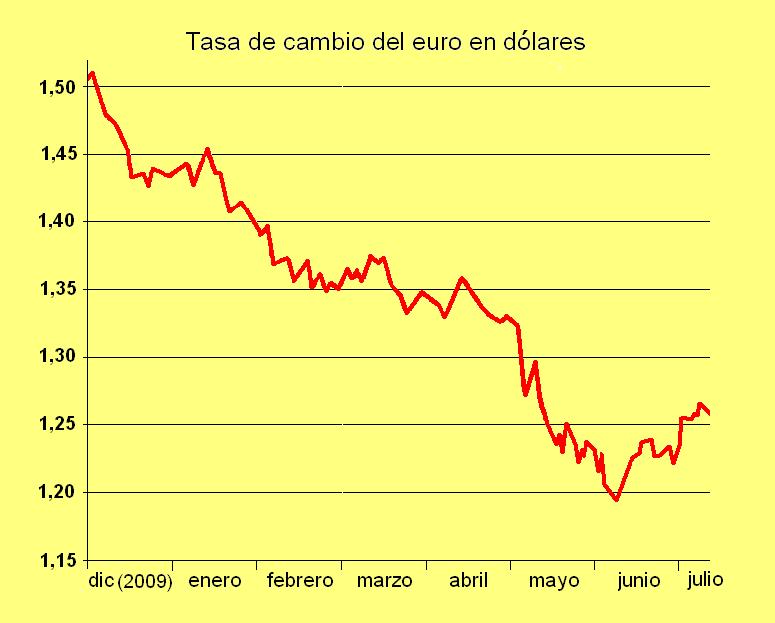 Precio del Dólar Hoy en Banorte