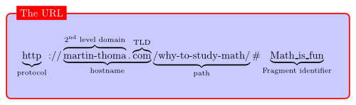 File Url Structure Png Wikimedia Commons