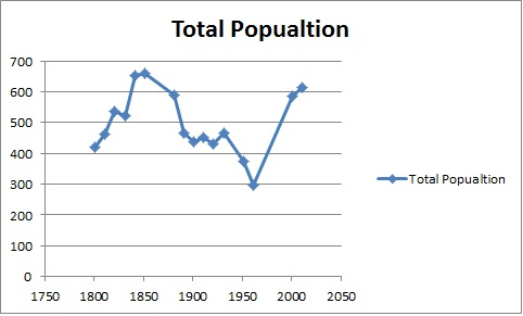 Total population of Church Broughton Civil Parish, Derbyshire, as reported by the Census of Population from 1881 to 2011