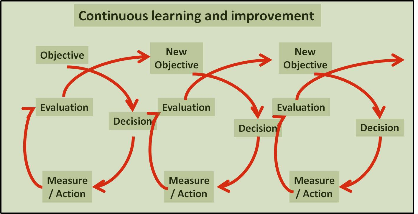 describe the different ways learning takes place The above suggestions of some different possibilities of implementing changes, stem from the conviction that such special, differentiated approaches can be very beneficial and can have significant positive effects on the teaching and learning process in our education system.