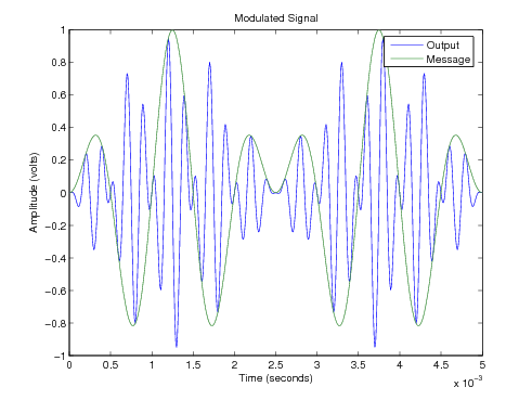 DSBSC Modulated Output.png