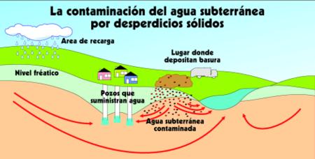 AGUAS SUBTERRANEAS Es_water_cont