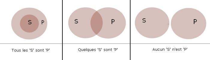 Diagrammes deuler de venn et de carroll wikipdia les trois diagrammes deuler deux termes ccuart Images