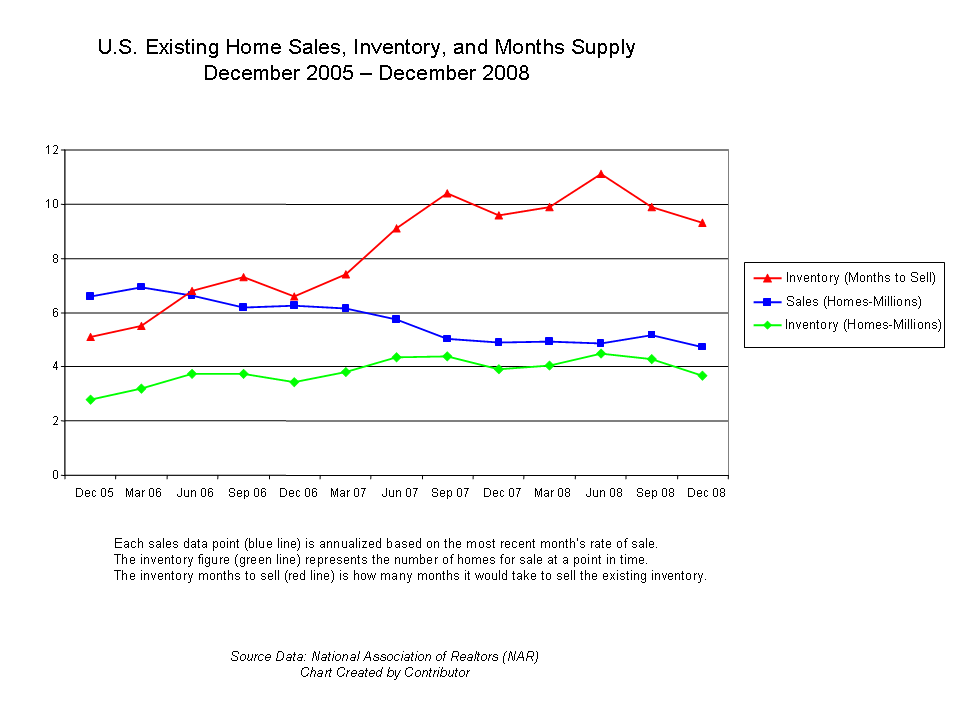file existing home sales chart v 1 0 png wikimedia commons