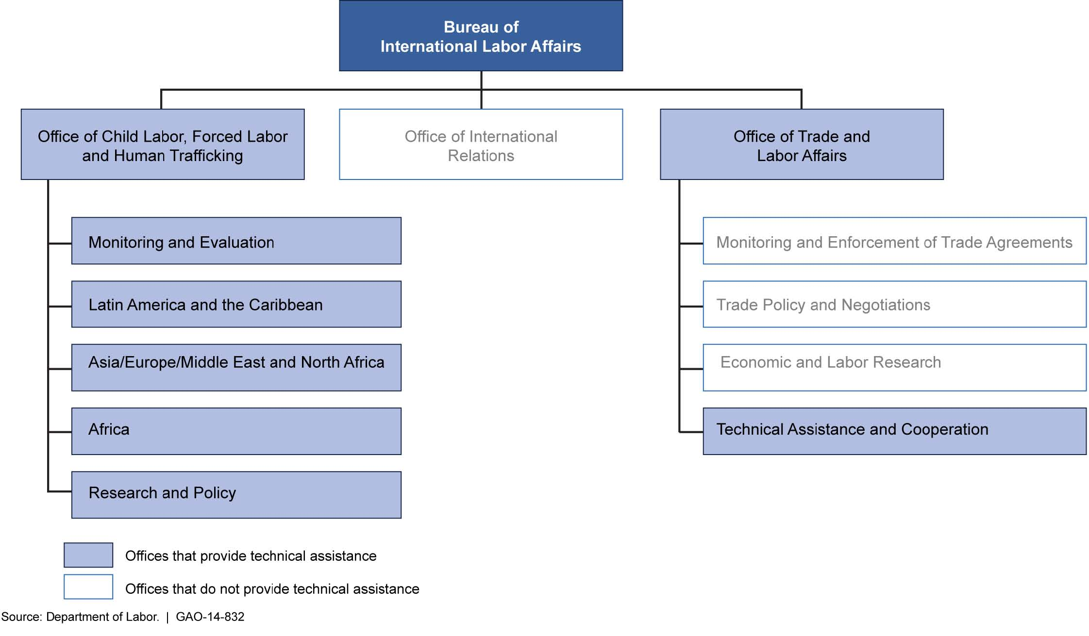 Microsoft Office Organizational Chart: Figure 1- Bureau of International Labor Affairs Organization ,Chart