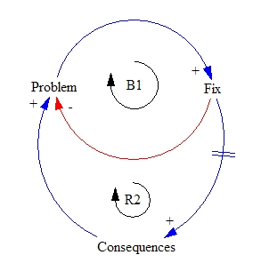 Fixes that fail wikipedia 1 causal loop diagram ccuart Images