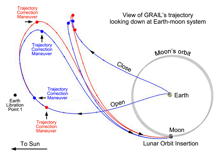 GRAIL-transit-Earth-Moon.png