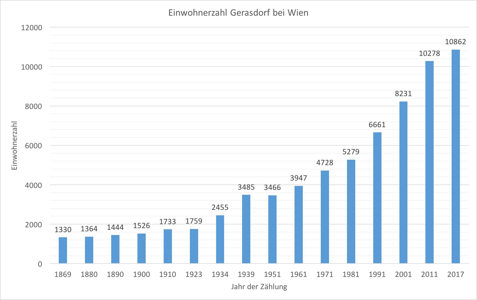 Nett Jahr Zeitleiste Vorlage Ideen - Entry Level Resume Vorlagen ...