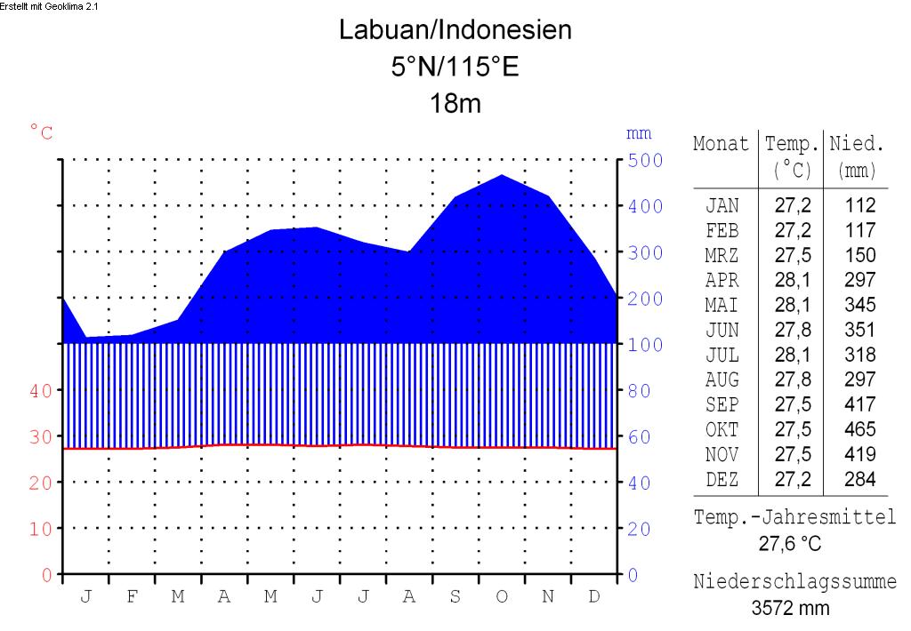 Klimadiagramm-deutsch-Labuan-Malaysia.png