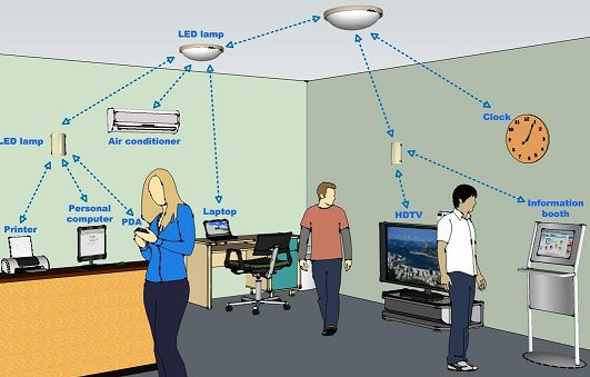 LiFi: What It Is and Why The Lighting Industry Should Care