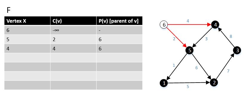 Minimum Bottleneck Spanning Tree Wikipedia