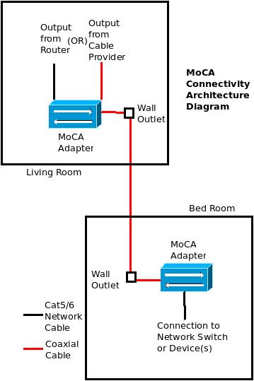 MoCA Connectivity Architecture Diagram moca carry data & video over coaxial lines excitingip com moca network wiring diagram at soozxer.org