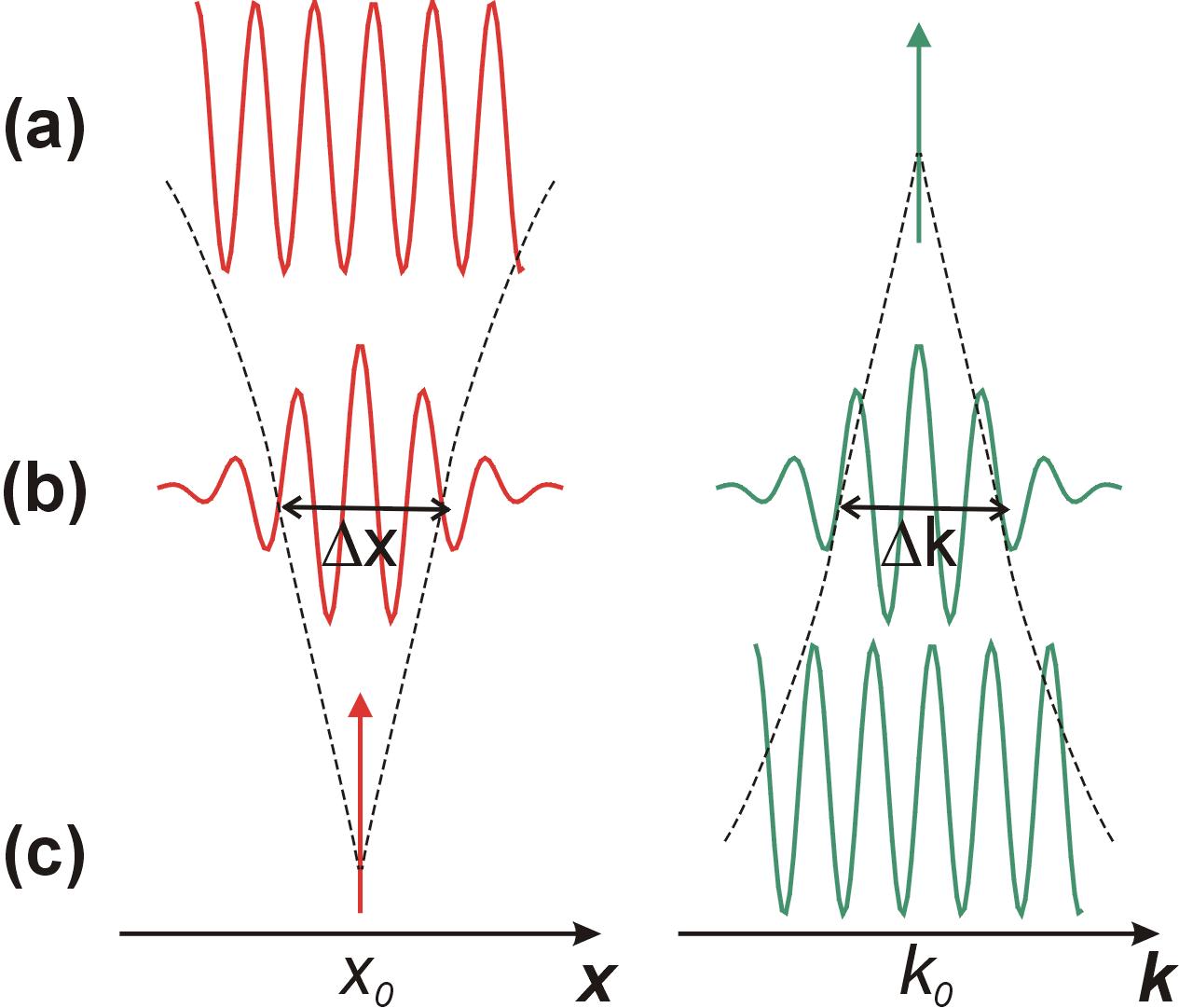 Physique quantique for dummies - Page 19 Onde_Corpuscule