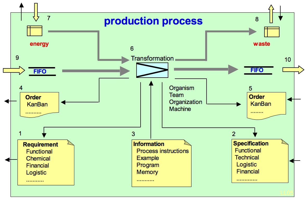 file production process model png wikimedia commons