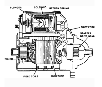 Starter  engine on wiring diagram of an alternator