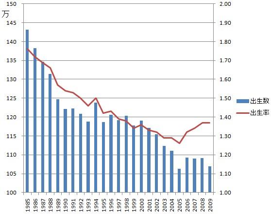 1985年からの出生率 : 少子化が止まらない!32年子供が減り続け ...