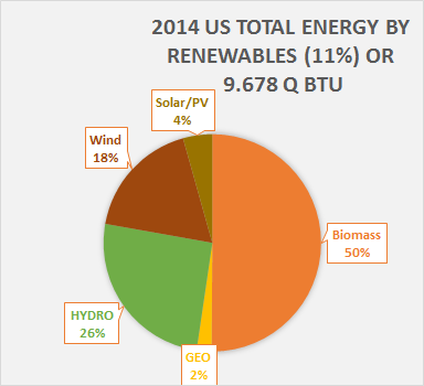 2014_Contributions_by_Renewables_to_US_T