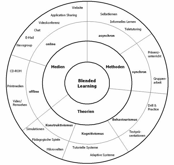Datei:Blended Learning.jpg – Wikipedia