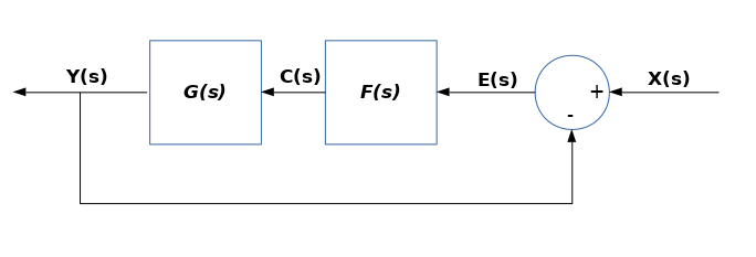 Block Diagram With Laplace.png