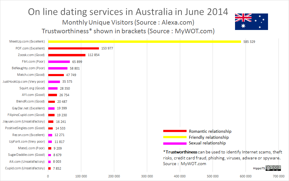 On line dating services in Australia in June 2014Monthly Unique Visitors (Source : Alexa.com)Trustworthiness* shown in brackets (Source : MyWOT.com)