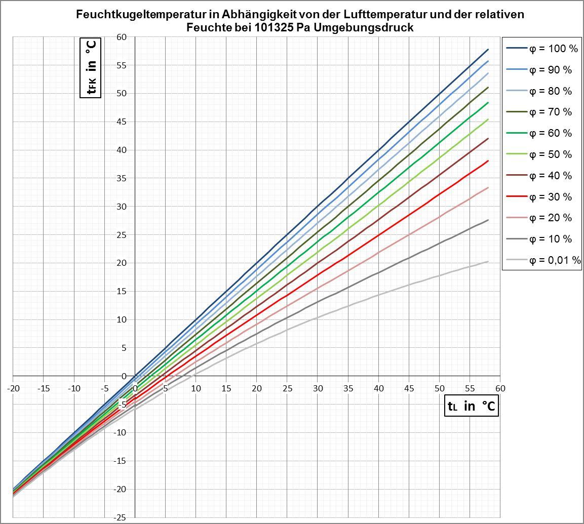 Luftfeuchtigkeit Berechnen : k hlgrenztemperatur wikipedia ~ Themetempest.com Abrechnung