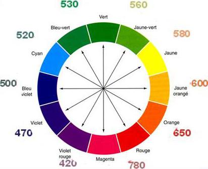 File disque wikimedia commons - Le cercle chromatique ...