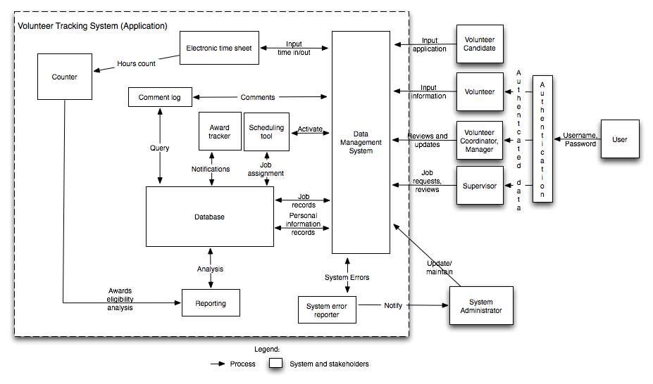FileElement Relationship Diagram Of Volunteer Tracking