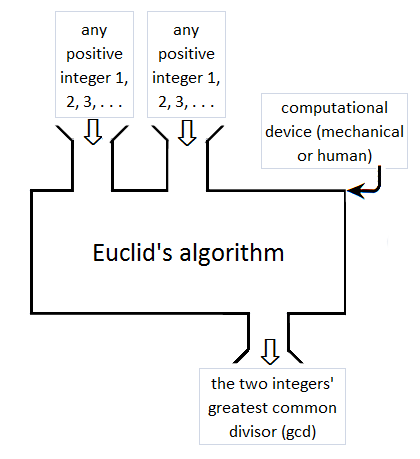 Microsoft Flow Chart Creator: Talk:Algorithm/Archive 4 - Wikipedia,Chart