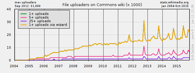 Example Wikistats chart for onwiki survey on Wikistats usage 04.png
